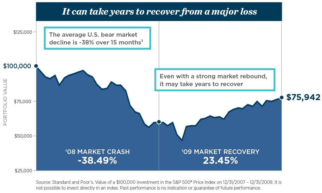 loss_recovery_chart